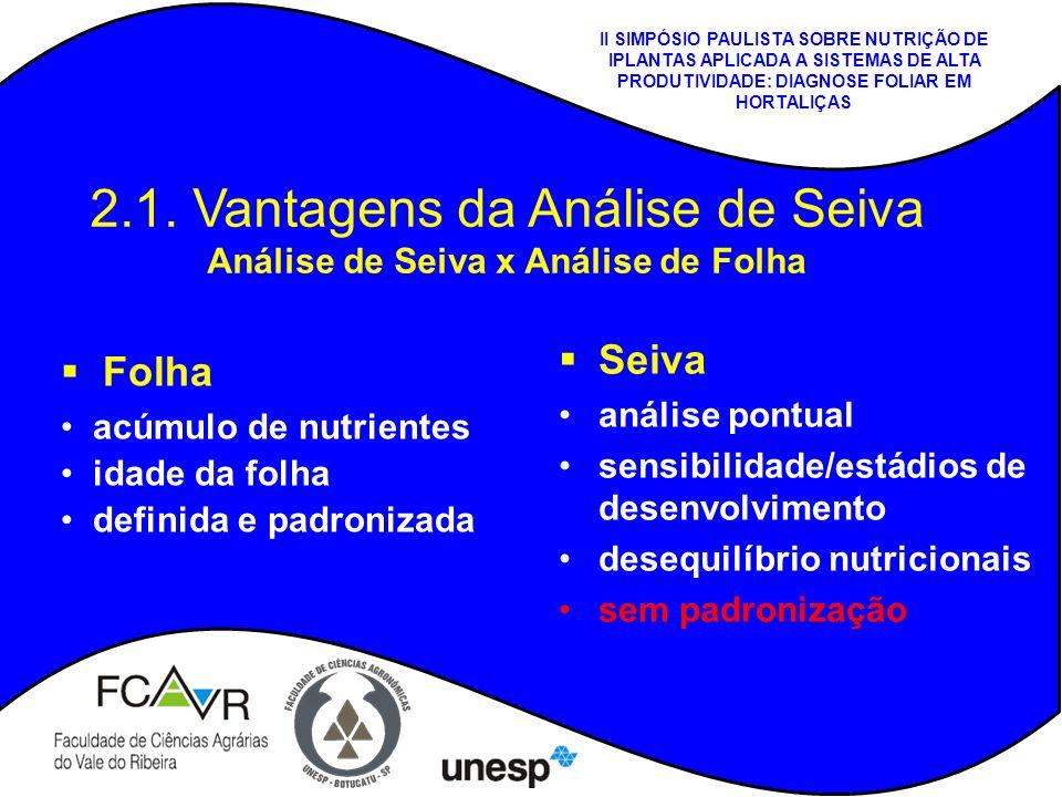 2.1. Vantagens da Análise de Seiva Análise de Seiva x Análise de Folha Seiva análise pontual sensibilidade/estádios de desenvolvimento desequilíbrio n