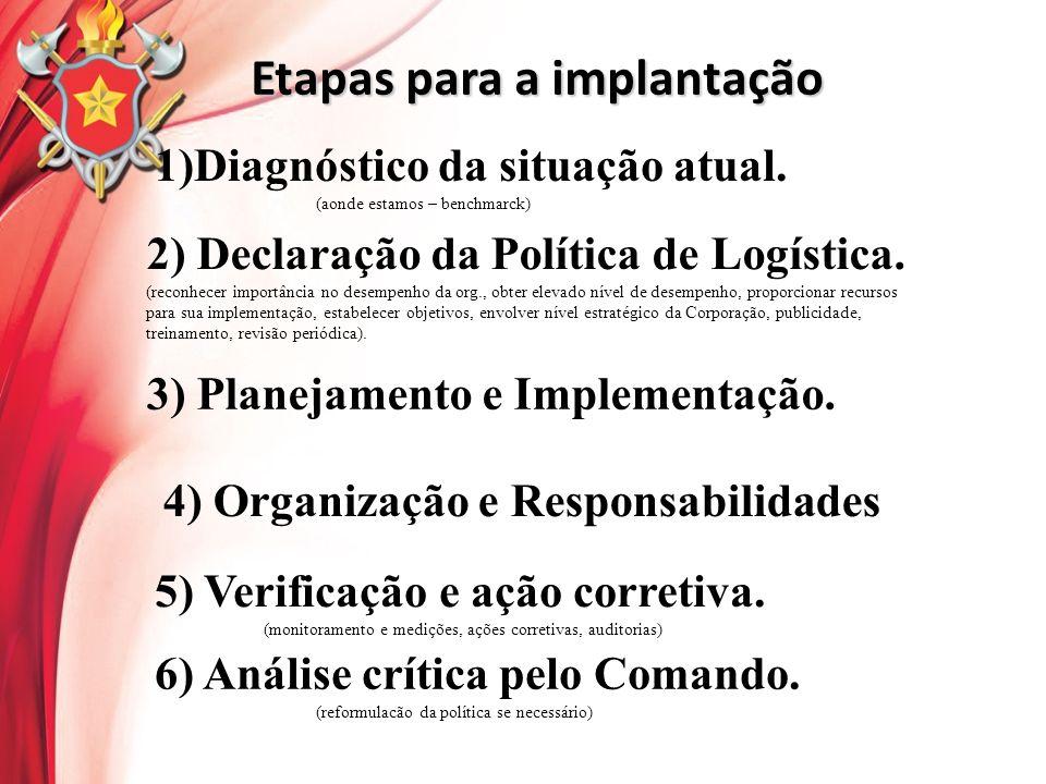 Etapas para a implantação 1)Diagnóstico da situação atual. (aonde estamos – benchmarck) 2) Declaração da Política de Logística. (reconhecer importânci