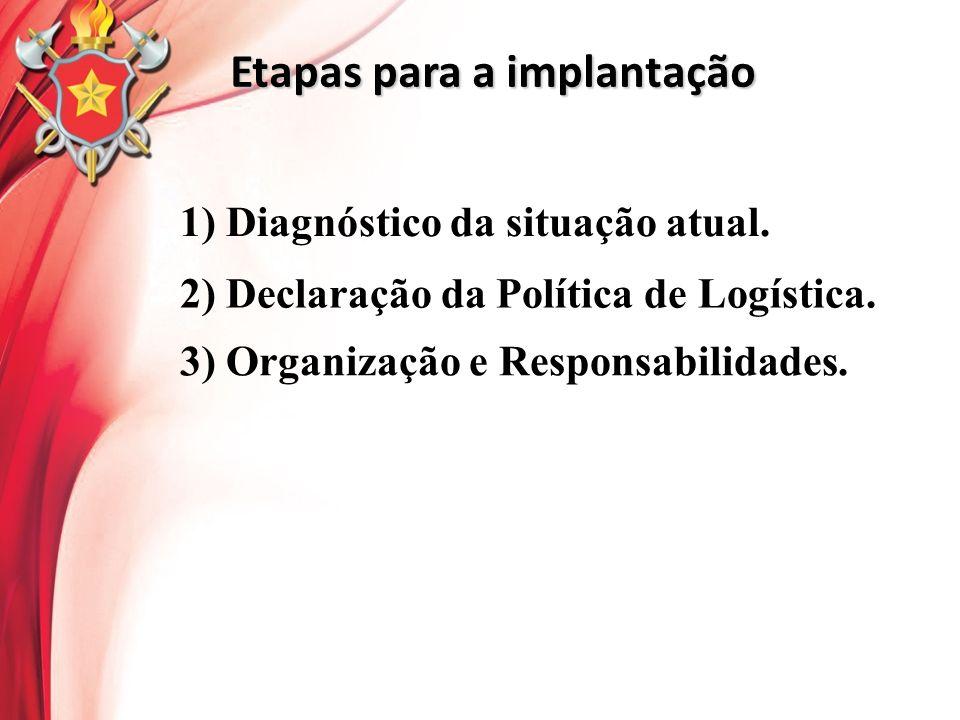 Etapas para a implantação 1) Diagnóstico da situação atual. 2) Declaração da Política de Logística. 3) Organização e Responsabilidades.