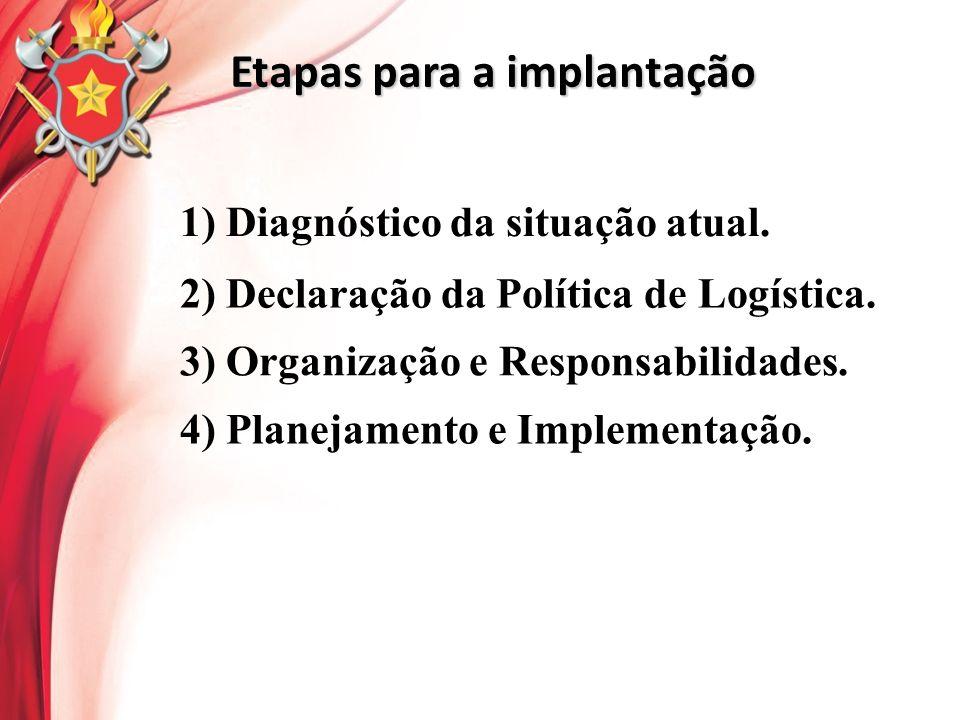 Etapas para a implantação 1) Diagnóstico da situação atual. 2) Declaração da Política de Logística. 4) Planejamento e Implementação. 3) Organização e