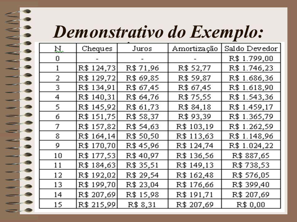 Demonstração do modelo da equação dos cheques.