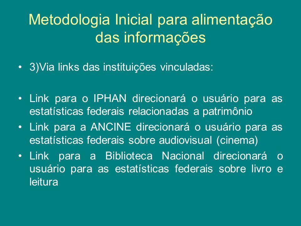 Metodologia Inicial para alimentação das informações 3)Via links das instituições vinculadas: Link para o IPHAN direcionará o usuário para as estatíst