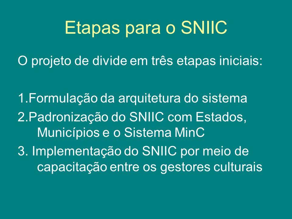 Etapas para o SNIIC O projeto de divide em três etapas iniciais: 1.Formulação da arquitetura do sistema 2.Padronização do SNIIC com Estados, Município