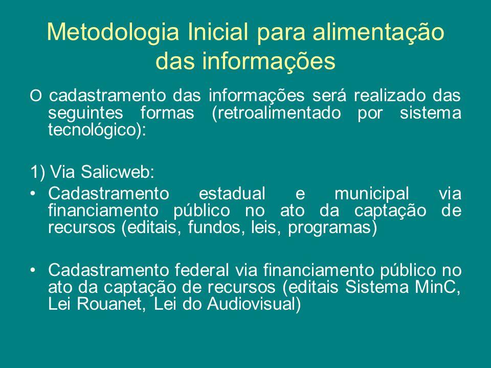 Metodologia Inicial para alimentação das informações O cadastramento das informações será realizado das seguintes formas (retroalimentado por sistema