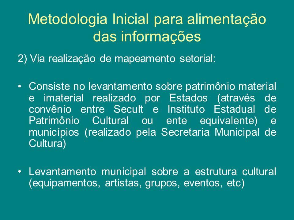 Metodologia Inicial para alimentação das informações 2) Via realização de mapeamento setorial: Consiste no levantamento sobre patrimônio material e im
