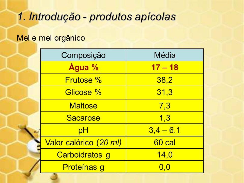 1. Introdução - produtos apícolas Mel e mel orgânico ComposiçãoMédia Água %17 – 18 Frutose %38,2 Glicose %31,3 Maltose7,3 Sacarose1,3 pH3,4 – 6,1 Valo