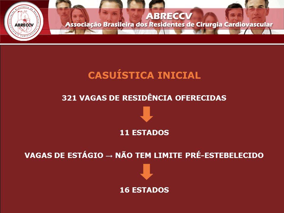 CASUÍSTICA INICIAL 321 VAGAS DE RESIDÊNCIA OFERECIDAS 11 ESTADOS VAGAS DE ESTÁGIO NÃO TEM LIMITE PRÉ-ESTEBELECIDO 16 ESTADOS