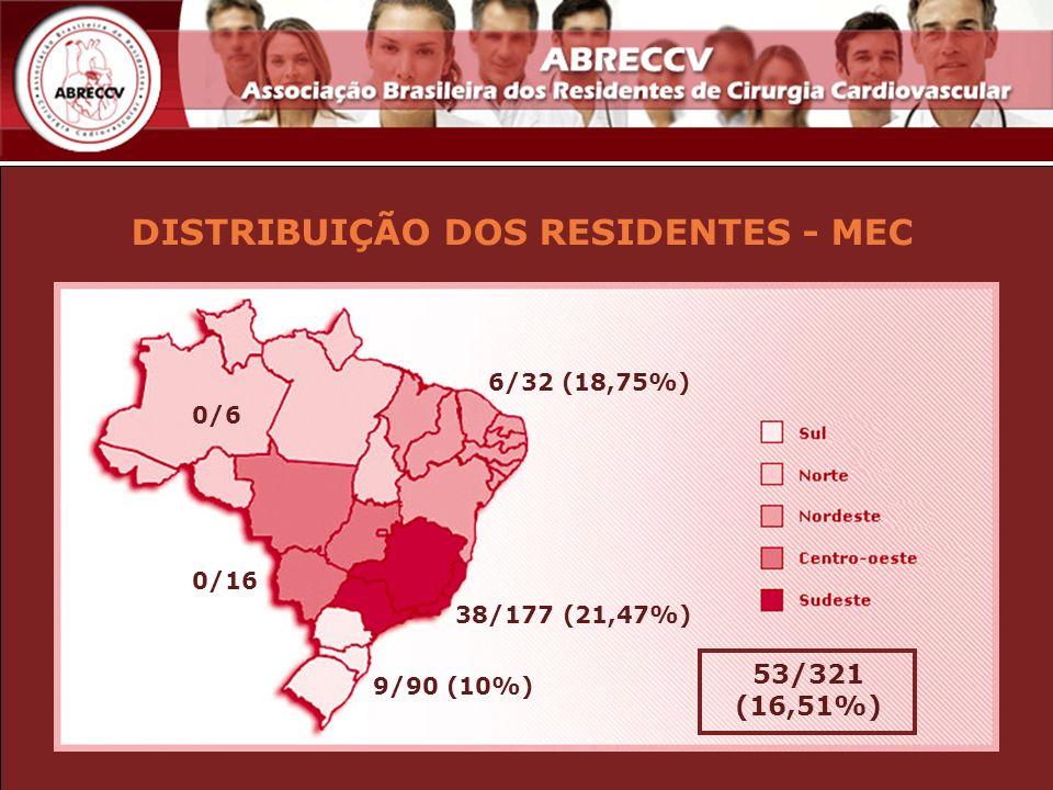 DISTRIBUIÇÃO DOS RESIDENTES - MEC 6/32 (18,75%) 0/16 38/177 (21,47%) 9/90 (10%) 0/6 53/321 (16,51%)