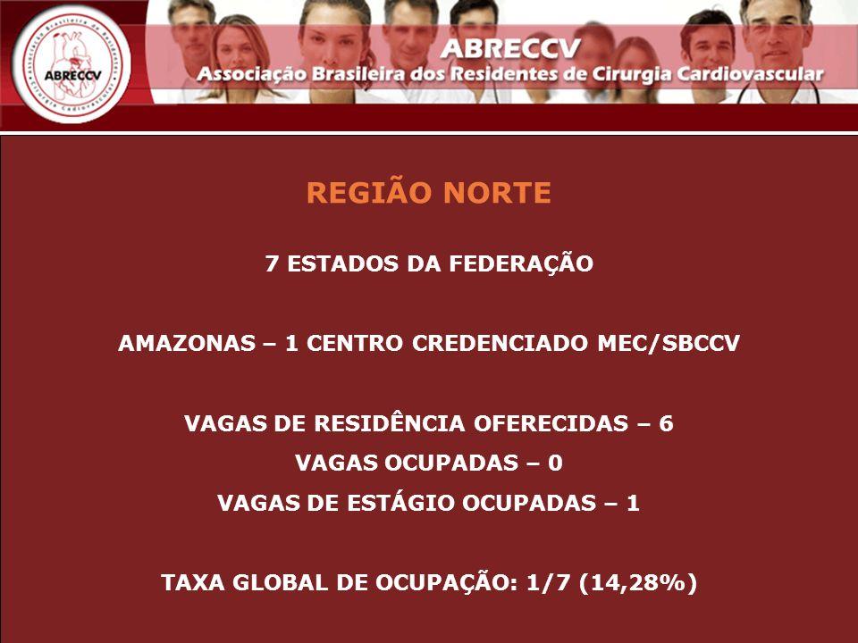 REGIÃO NORTE 7 ESTADOS DA FEDERAÇÃO AMAZONAS – 1 CENTRO CREDENCIADO MEC/SBCCV VAGAS DE RESIDÊNCIA OFERECIDAS – 6 VAGAS OCUPADAS – 0 VAGAS DE ESTÁGIO O