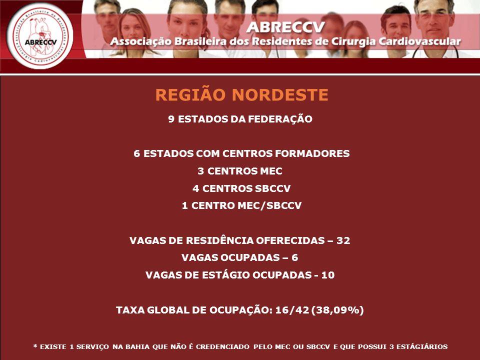 REGIÃO NORDESTE 9 ESTADOS DA FEDERAÇÃO 6 ESTADOS COM CENTROS FORMADORES 3 CENTROS MEC 4 CENTROS SBCCV 1 CENTRO MEC/SBCCV VAGAS DE RESIDÊNCIA OFERECIDA
