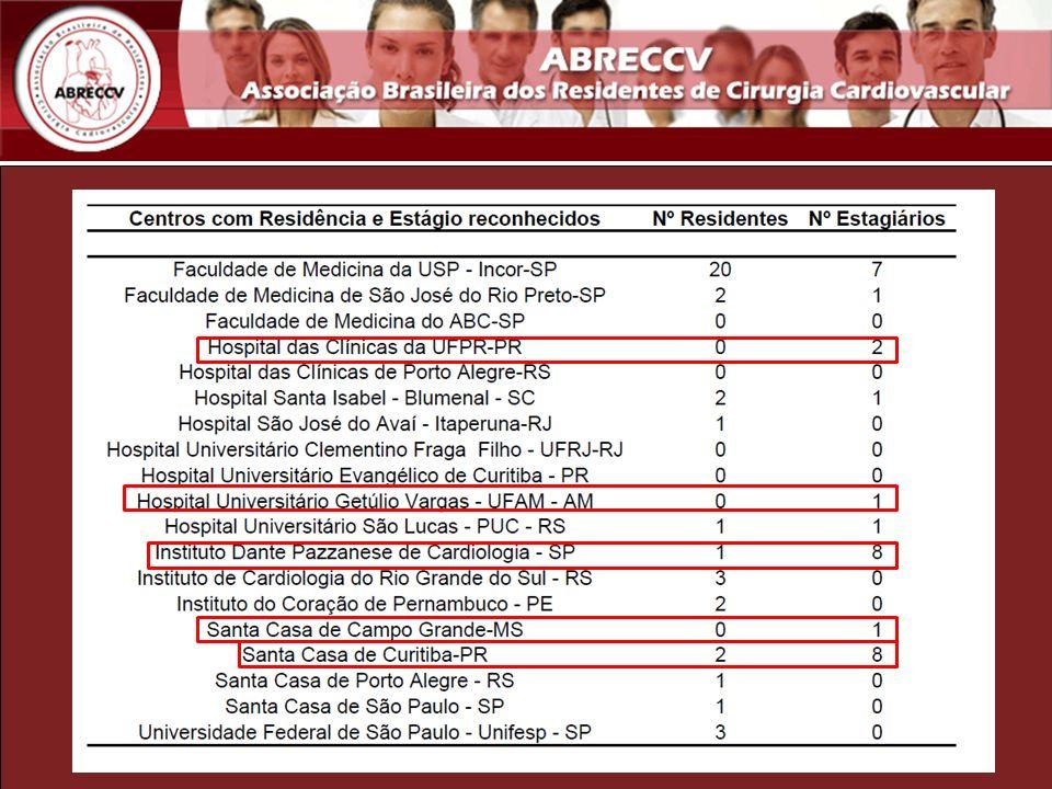 CONCLUSÕES - GRANDE OFERTA DE VAGAS PARA RESIDÊNCIA (321) E ESTÁGIO (97) - PREDOMINÍO DESSAS VAGAS NAS REGIÕES SUL E SUDESTE (47 RESIDENTES E 84 ESTAGIÁRIOS) - BAIXA TAXA DE OCUPAÇÃO DAS VAGAS DE RESIDÊNCIA (16,51%) - PREDOMÍNIO DO NÚMERO DE ESTAGIÁRIOS (97) EM RELAÇÃO AO NÚMERO DE RESIDENTES (53) - 11 ESTADOS NÃO POSSUEM NENHUM CENTRO DE FORMAÇÃO - 2 SERVIÇOS NÃO CREDENCIADOS POSSUEM ESTAGIÁRIOS