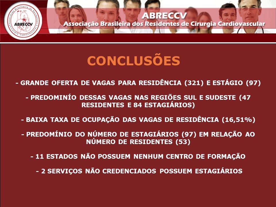 CONCLUSÕES - GRANDE OFERTA DE VAGAS PARA RESIDÊNCIA (321) E ESTÁGIO (97) - PREDOMINÍO DESSAS VAGAS NAS REGIÕES SUL E SUDESTE (47 RESIDENTES E 84 ESTAG