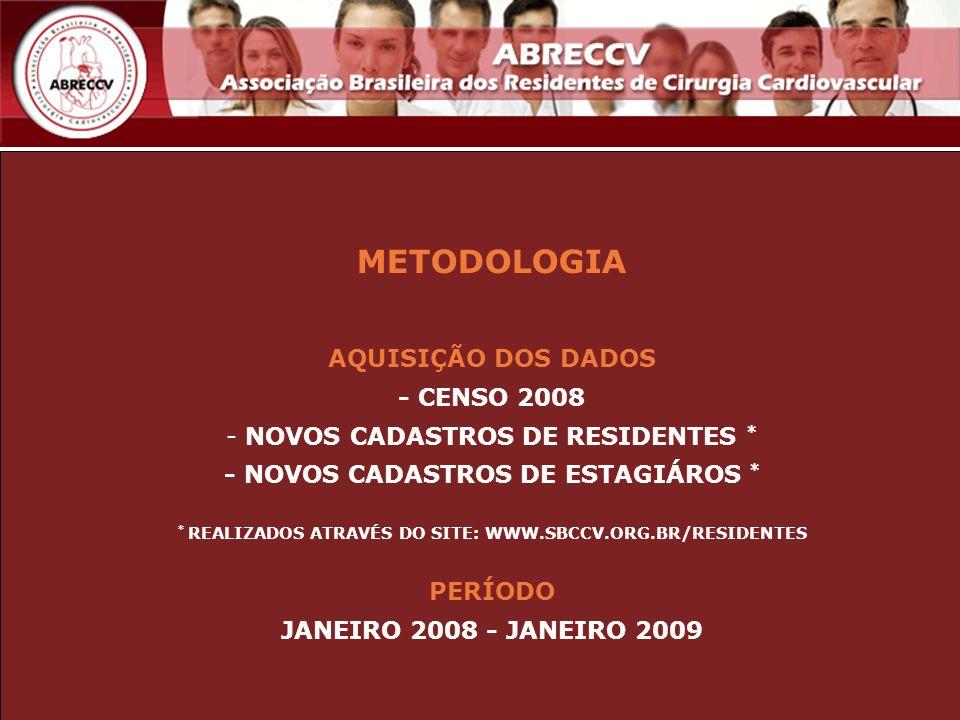 METODOLOGIA AQUISIÇÃO DOS DADOS - CENSO 2008 - NOVOS CADASTROS DE RESIDENTES * - NOVOS CADASTROS DE ESTAGIÁROS * * REALIZADOS ATRAVÉS DO SITE: WWW.SBC