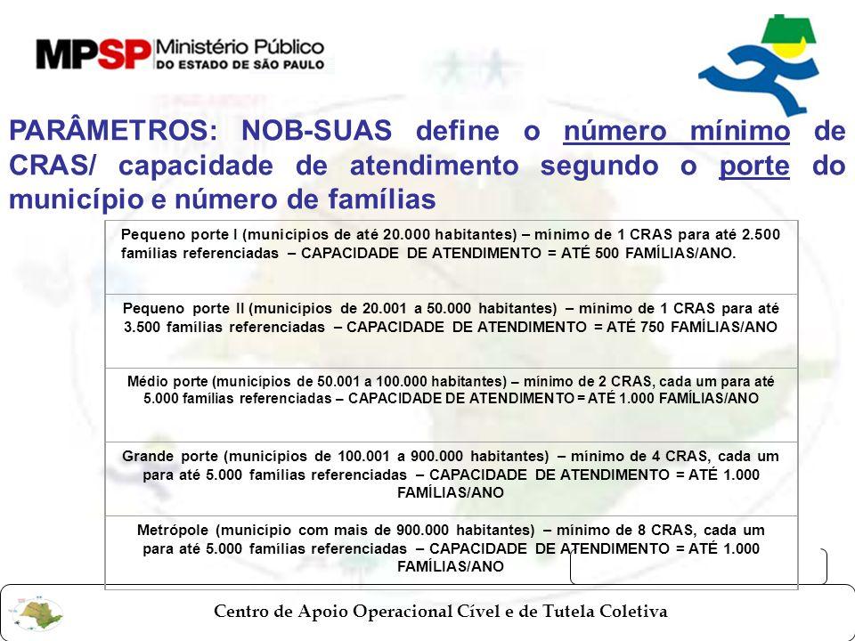 Centro de Apoio Operacional Cível e de Tutela Coletiva PARÂMETROS: NOB-SUAS define o número mínimo de CRAS/ capacidade de atendimento segundo o porte
