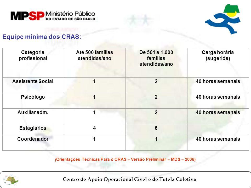 Centro de Apoio Operacional Cível e de Tutela Coletiva Equipe mínima dos CRAS: Categoria profissional Até 500 famílias atendidas/ano De 501 a 1.000 fa