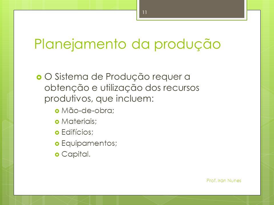 Planejamento da produção O Sistema de Produção requer a obtenção e utilização dos recursos produtivos, que incluem: Mão-de-obra; Materiais; Edifícios;