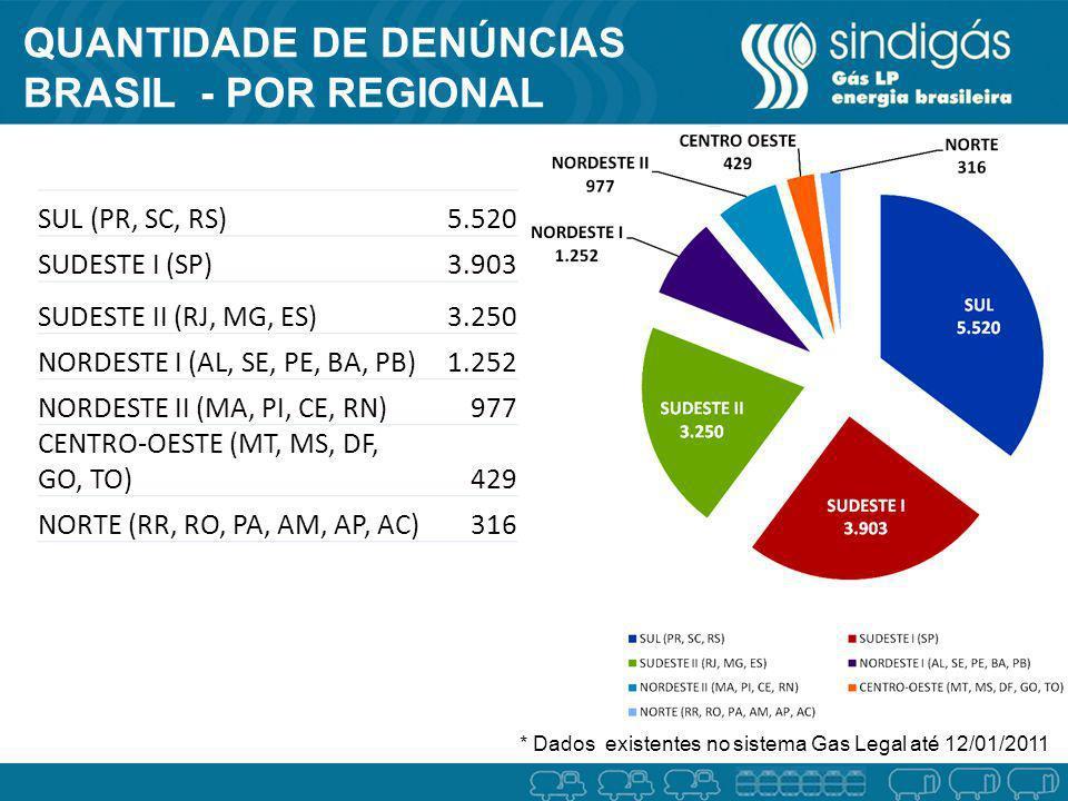 QUANTIDADE DE DENÚNCIAS BRASIL - POR REGIONAL SUL (PR, SC, RS)5.520 SUDESTE I (SP)3.903 SUDESTE II (RJ, MG, ES)3.250 NORDESTE I (AL, SE, PE, BA, PB)1.