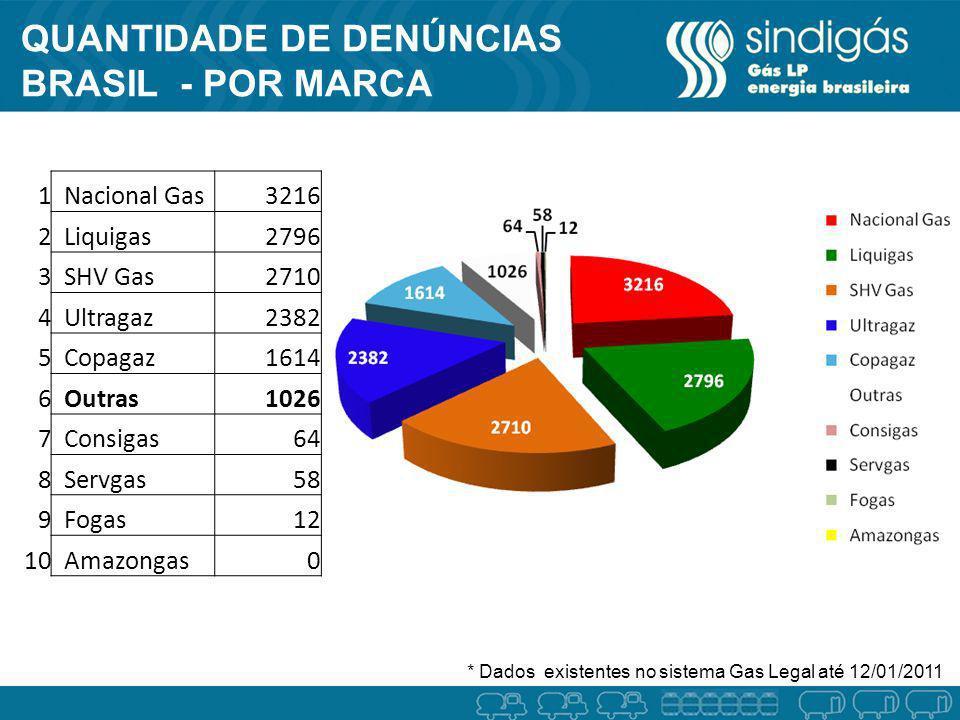 QUANTIDADE DE DENÚNCIAS BRASIL - POR MARCA DORA 1 Nacional Gas3216 2 Liquigas2796 3 SHV Gas2710 4 Ultragaz2382 5 Copagaz1614 6 Outras1026 7 Consigas64
