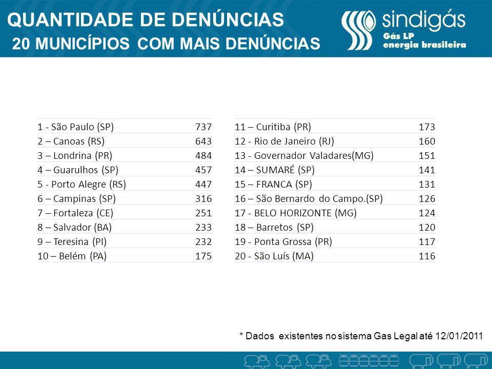 1 - São Paulo (SP)737 2 – Canoas (RS)643 3 – Londrina (PR)484 4 – Guarulhos (SP)457 5 - Porto Alegre (RS)447 6 – Campinas (SP)316 7 – Fortaleza (CE)25