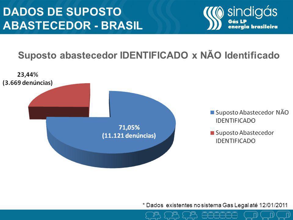 DADOS DE SUPOSTO ABASTECEDOR - BRASIL BRASIL Suposto abastecedor IDENTIFICADO x NÃO Identificado * Dados existentes no sistema Gas Legal até 12/01/201