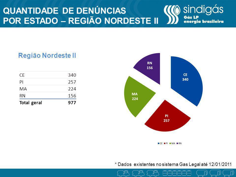 QUANTIDADE DE DENÚNCIAS POR ESTADO – REGIÃO NORDESTE II Região Nordeste II * Dados existentes no sistema Gas Legal até 12/01/2011 CE340 PI257 MA224 RN