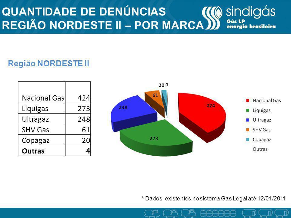 QUANTIDADE DE DENÚNCIAS REGIÃO NORDESTE II – POR MARCA Região NORDESTE II * Dados existentes no sistema Gas Legal até 12/01/2011 Nacional Gas424 Liqui