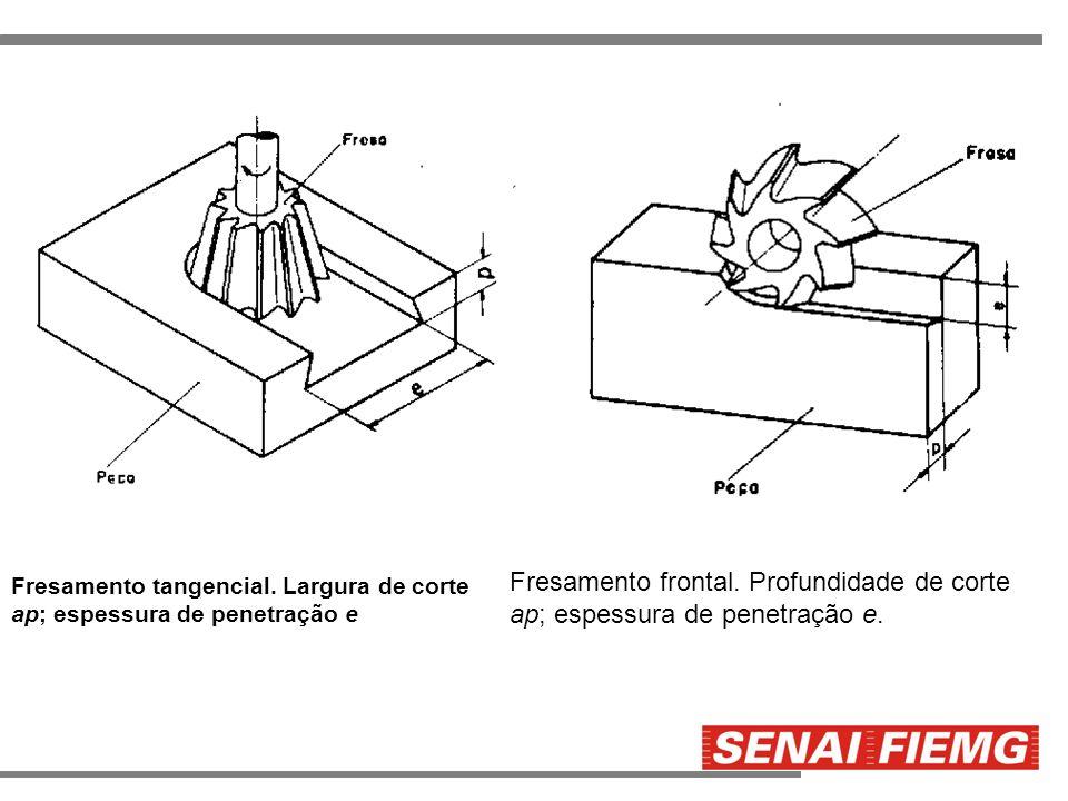 Fresamento tangencial. Largura de corte ap; espessura de penetração e Fresamento frontal. Profundidade de corte ap; espessura de penetração e.