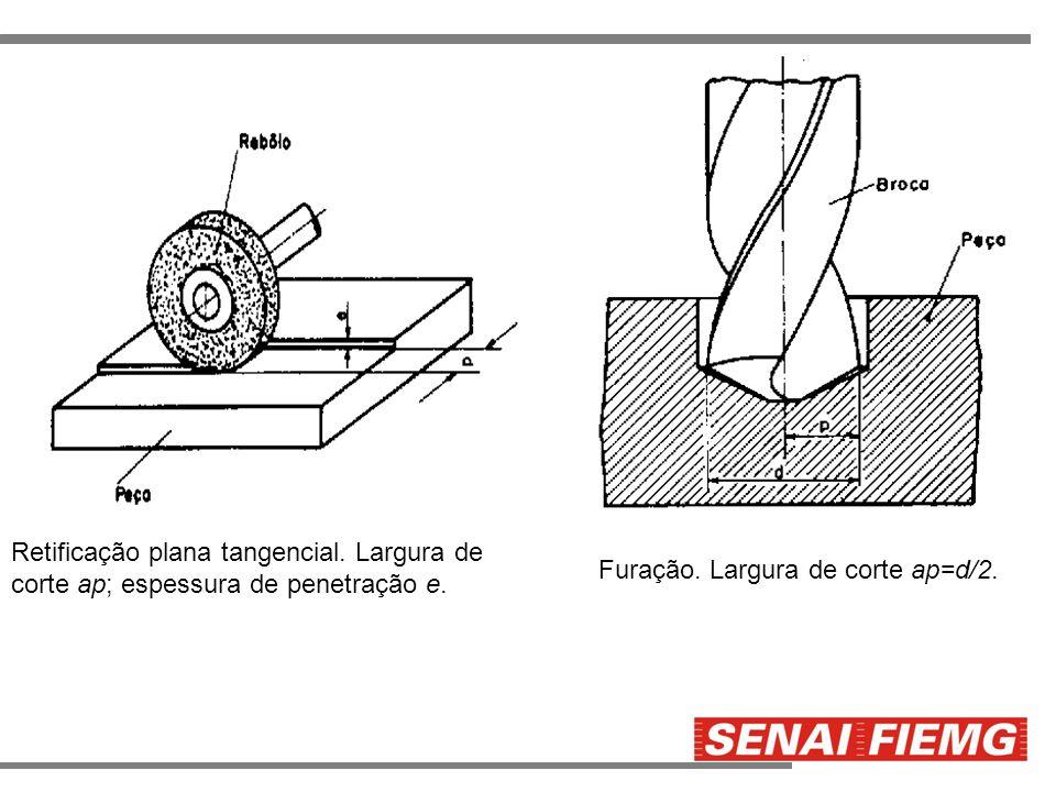 Retificação plana tangencial. Largura de corte ap; espessura de penetração e. Furação. Largura de corte ap=d/2.