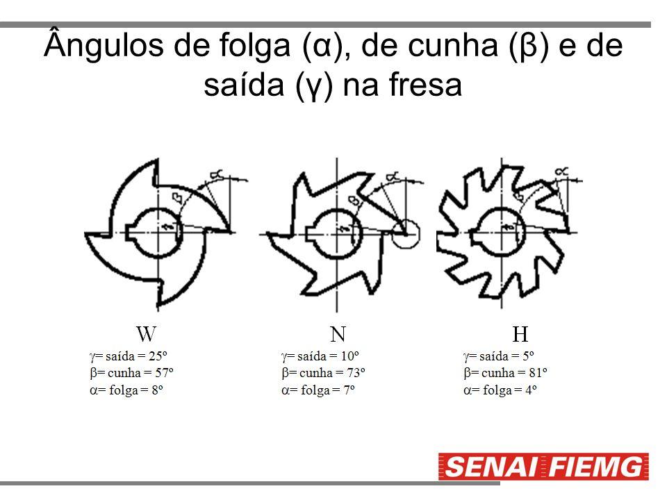 Ângulos de folga (α), de cunha (β) e de saída (γ) na fresa