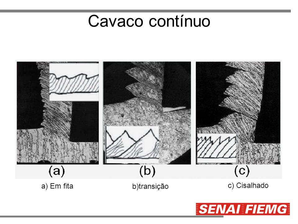 Cavaco contínuo a) Em fita b)transição c) Cisalhado