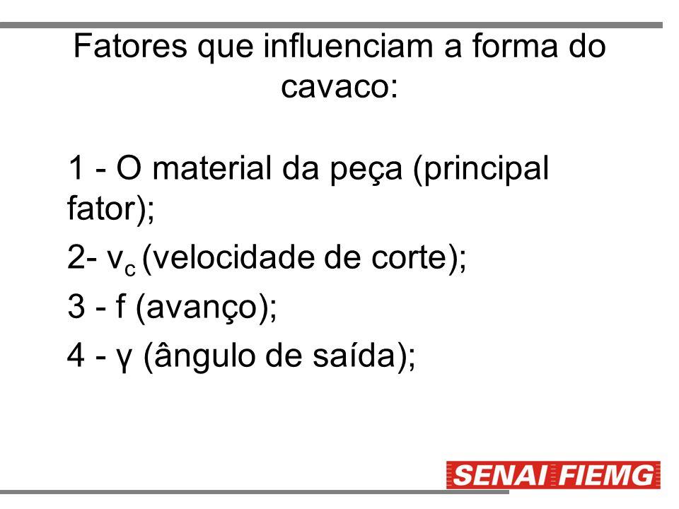 Fatores que influenciam a forma do cavaco: 1 - O material da peça (principal fator); 2- v c (velocidade de corte); 3 - f (avanço); 4 - γ (ângulo de sa