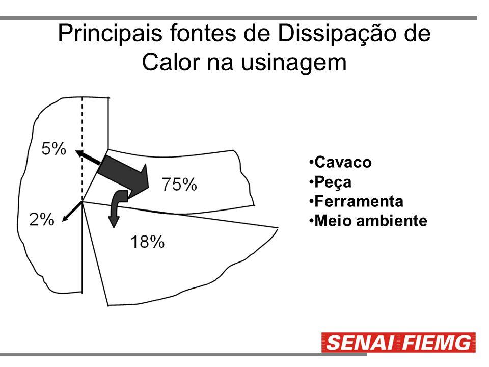 Principais fontes de Dissipação de Calor na usinagem Cavaco Peça Ferramenta Meio ambiente