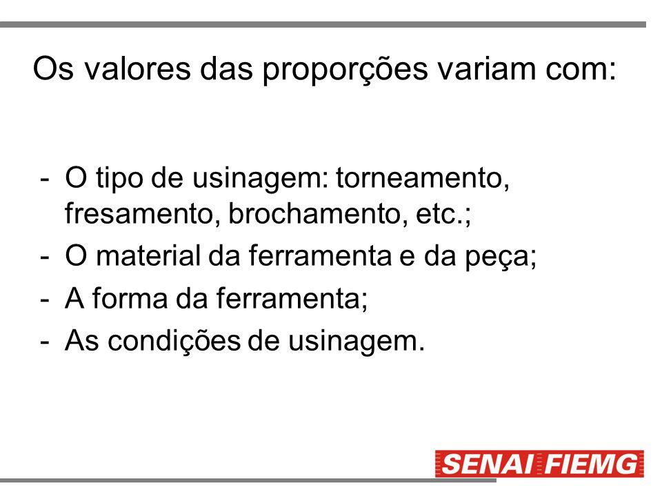 Os valores das proporções variam com: -O tipo de usinagem: torneamento, fresamento, brochamento, etc.; -O material da ferramenta e da peça; -A forma d