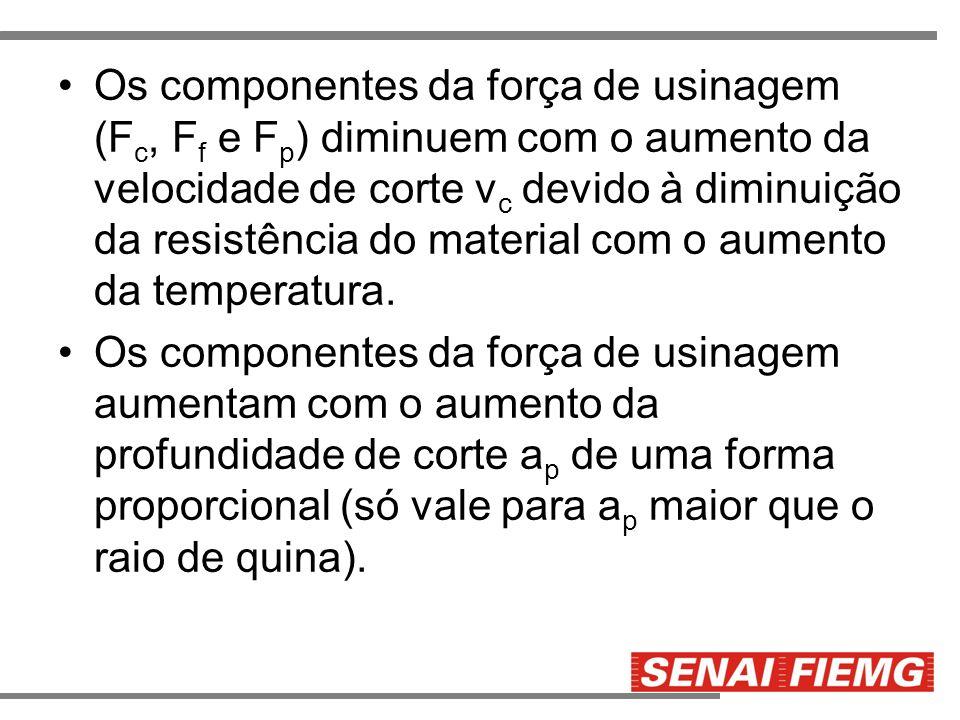 Os componentes da força de usinagem (F c, F f e F p ) diminuem com o aumento da velocidade de corte v c devido à diminuição da resistência do material