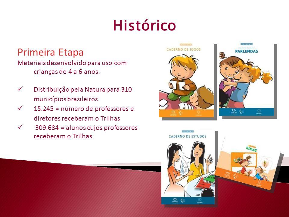 Histórico Primeira Etapa Materiais desenvolvido para uso com crianças de 4 a 6 anos. Distribuição pela Natura para 310 municípios brasileiros 15.245 =