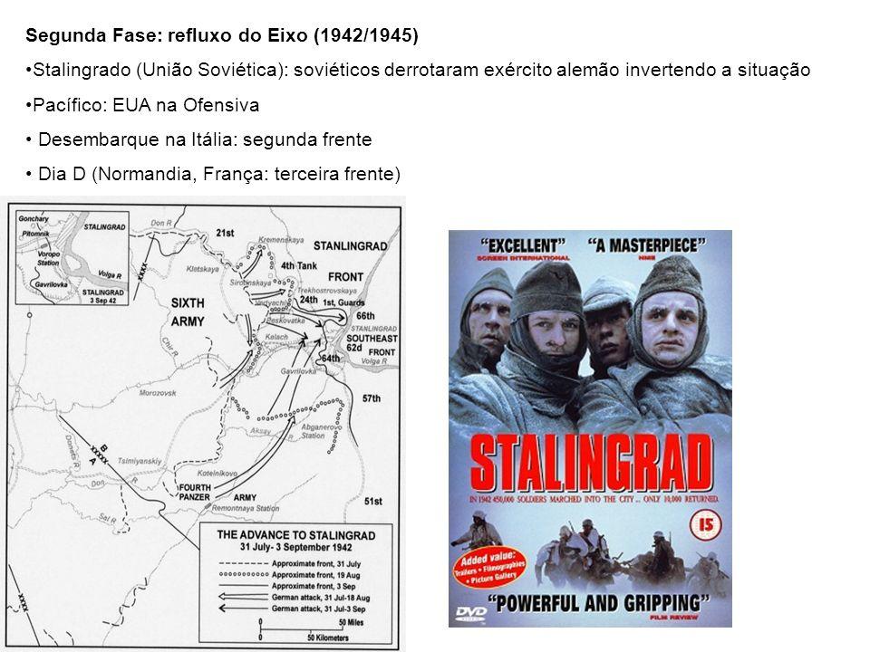 Segunda Fase: refluxo do Eixo (1942/1945) Stalingrado (União Soviética): soviéticos derrotaram exército alemão invertendo a situação Pacífico: EUA na