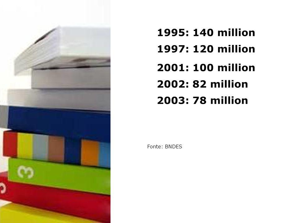 1995: 140 million 2001: 100 million 2002: 82 million 2003: 78 million 1997: 120 million Fonte: BNDES