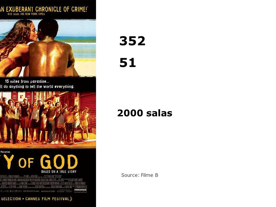 51 352 2000 salas Source: Filme B