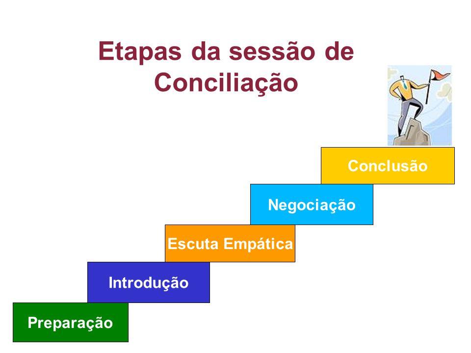Etapas da sessão de Conciliação Preparação Introdução Escuta Empática Negociação Conclusão