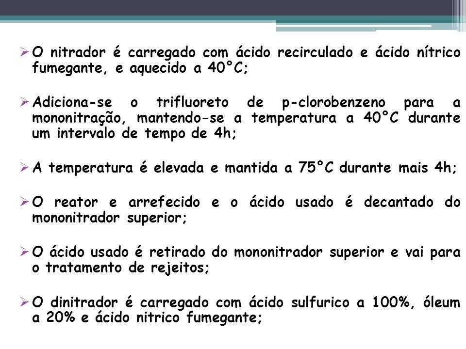 O nitrador é carregado com ácido recirculado e ácido nítrico fumegante, e aquecido a 40°C; Adiciona-se o trifluoreto de p-clorobenzeno para a mononitr