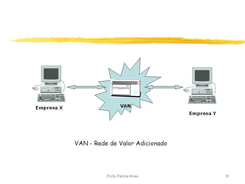 Profa. Patrícia Abreu10 VAN - Rede de Valor Adicionado