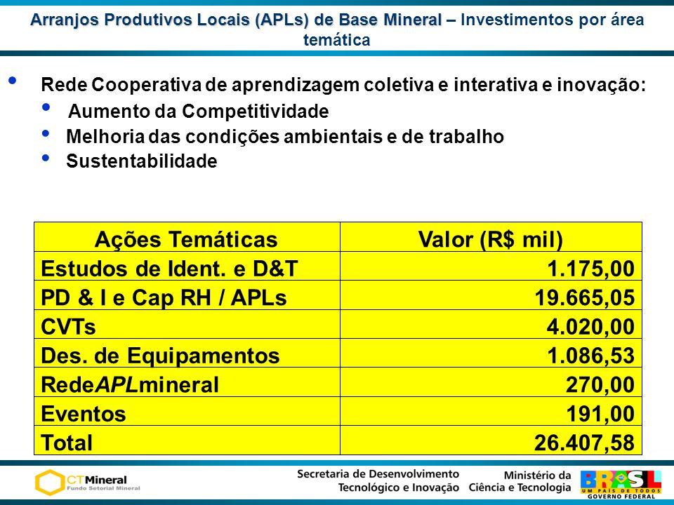 Arranjos Produtivos Locais (APLs) de Base Mineral Arranjos Produtivos Locais (APLs) de Base Mineral – Investimentos por área temática Rede Cooperativa