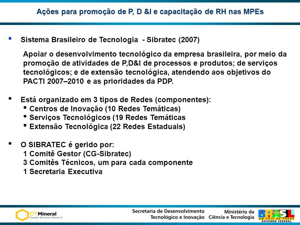 Ações para promoção de P, D &I e capacitação de RH nas MPEs Sistema Brasileiro de Tecnologia - Sibratec (2007) Apoiar o desenvolvimento tecnológico da