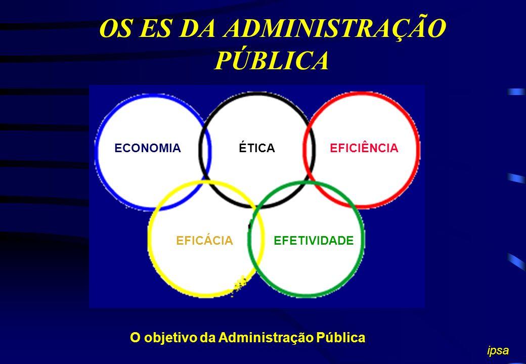OS ES DA ADMINISTRAÇÃO PÚBLICA O objetivo da Administração Pública ECONOMIA EFICÁCIAEFETIVIDADE ipsa EFICIÊNCIAÉTICA