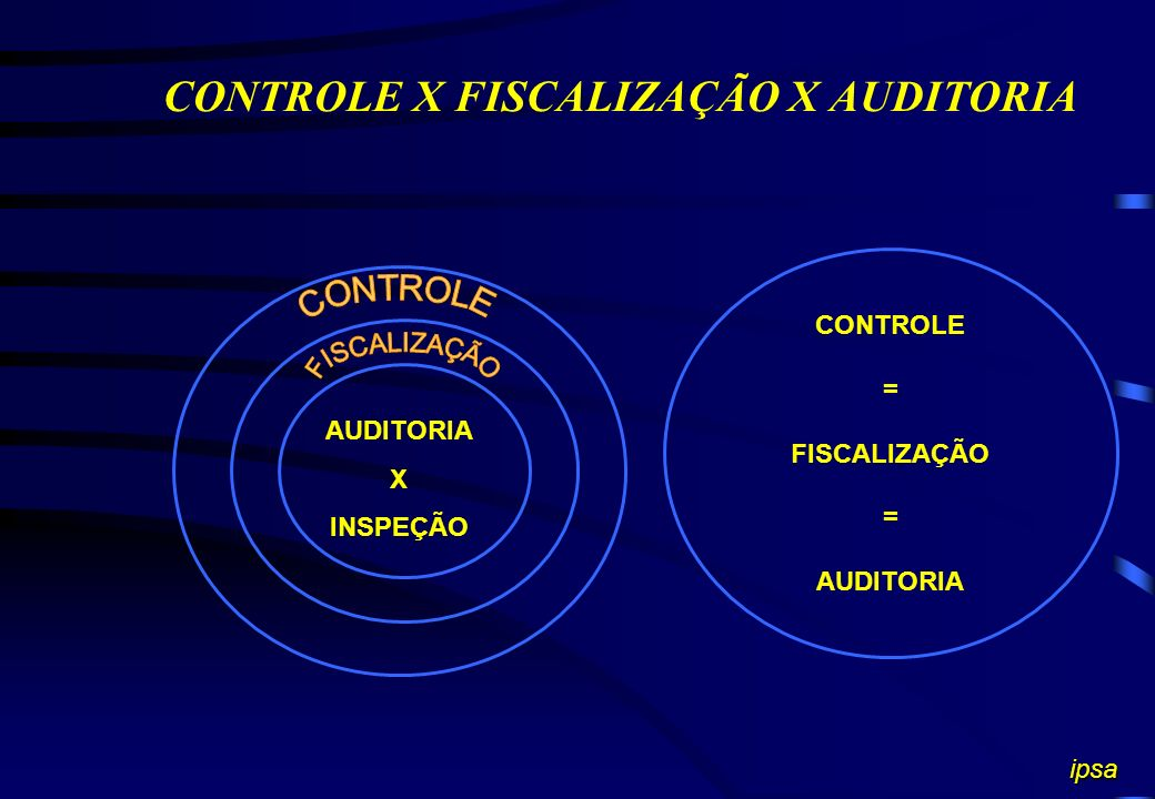 CONTROLE X FISCALIZAÇÃO X AUDITORIA AUDITORIA X INSPEÇÃO CONTROLE = FISCALIZAÇÃO = AUDITORIA ipsa
