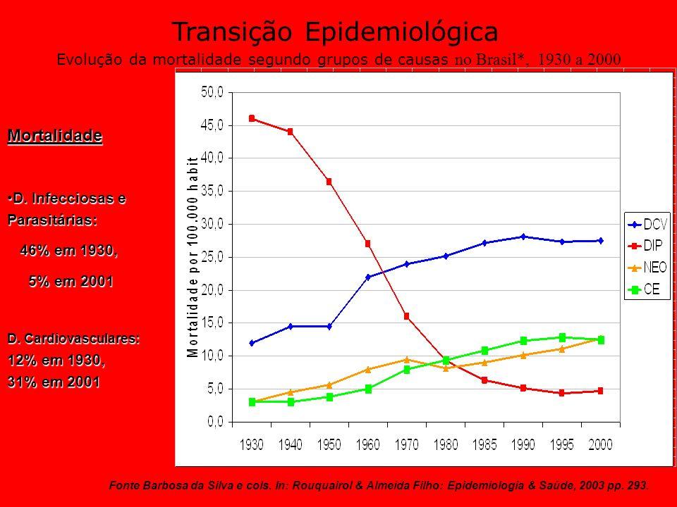 Transição Epidemiológica Evolução da mortalidade segundo grupos de causas no Brasil*, 1930 a 2000 Fonte Barbosa da Silva e cols. In: Rouquairol & Alme