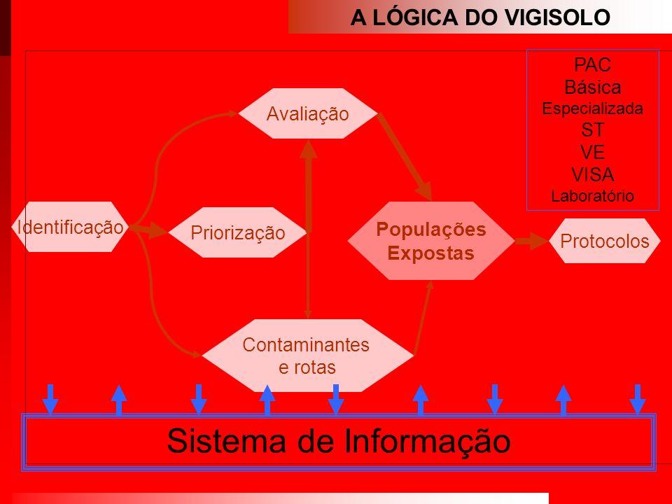 A LÓGICA DO VIGISOLO Identificação Priorização Avaliação Contaminantes e rotas Protocolos Populações Expostas Sistema de Informação PAC Básica Especia