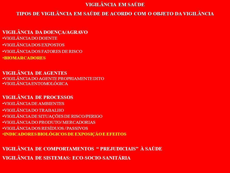 A PRODUÇÃO DE RISCOS À SAÚDE E OS CAMPOS DA VIGILÂNCIA EM SAÚDE
