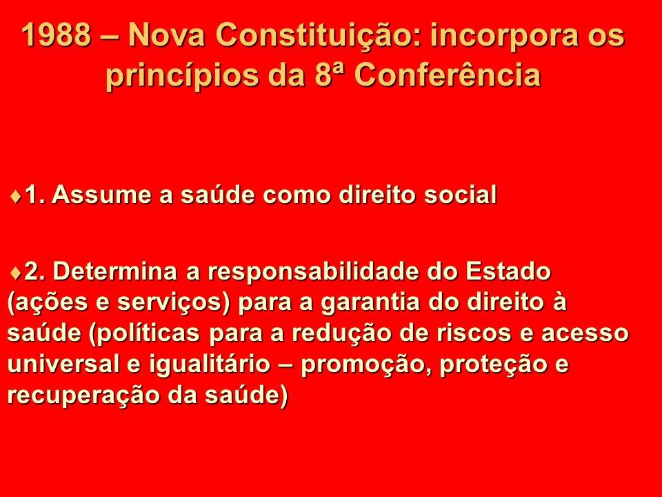 1988 – Nova Constituição: incorpora os princípios da 8 ª Conferência 1. Assume a saúde como direito social 1. Assume a saúde como direito social 2. De