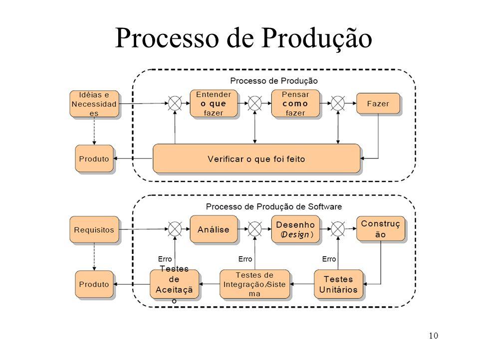 10 Processo de Produção